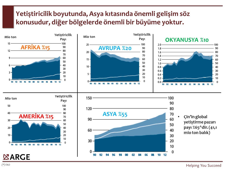 Elde edilen toplam değer, yetiştiricilik kaynaklı fiyatların yüksek olması nedeni ile, hacim düşüşüne rağmen artmıştır.