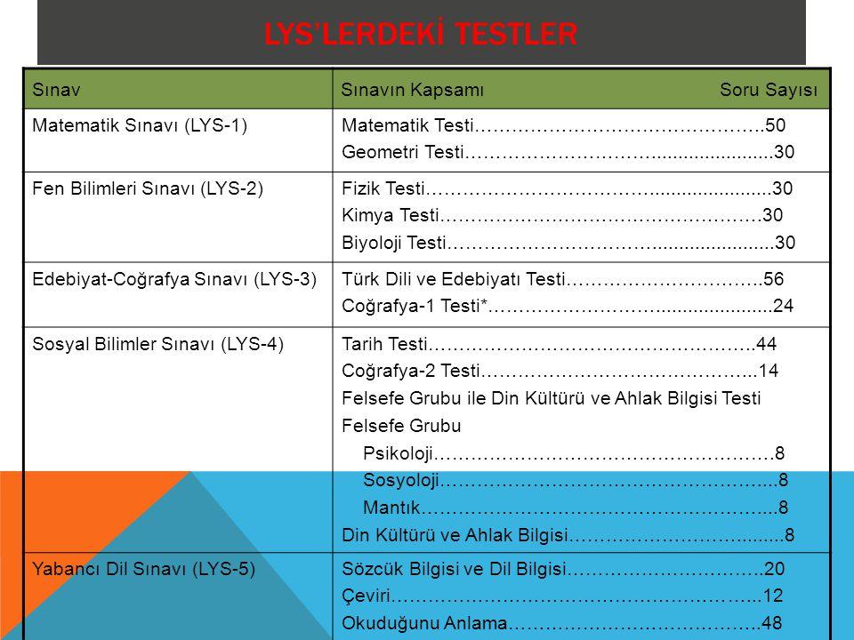 LYS'LERDEKİ TESTLER SınavSınavın Kapsamı Soru Sayısı Matematik Sınavı (LYS-1)Matematik Testi………………………………………..50 Geometri Testi………………………….......................30 Fen Bilimleri Sınavı (LYS-2)Fizik Testi……………………………….......................30 Kimya Testi…………………………………………….30 Biyoloji Testi…………………………….......................30 Edebiyat-Coğrafya Sınavı (LYS-3)Türk Dili ve Edebiyatı Testi…………………………..56 Coğrafya-1 Testi*………………………......................24 Sosyal Bilimler Sınavı (LYS-4)Tarih Testi……………………………………………..44 Coğrafya-2 Testi……………………………………...14 Felsefe Grubu ile Din Kültürü ve Ahlak Bilgisi Testi Felsefe Grubu Psikoloji……………………………………………….8 Sosyoloji……………………………………………....8 Mantık………………………………………………....8 Din Kültürü ve Ahlak Bilgisi……………………….........8 Yabancı Dil Sınavı (LYS-5)Sözcük Bilgisi ve Dil Bilgisi…………………………..20 Çeviri…………………………………………………...12 Okuduğunu Anlama…………………………………..48
