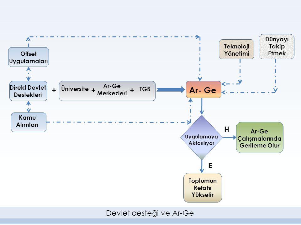 Üniversite Ar-Ge Merkezleri ++ TGB + Direkt Devlet Destekleri Ar- Ge Uygulamaya Aktarılıyor E H Toplumun Refahı Yükselir Ar-Ge Çalışmalarında Gerileme