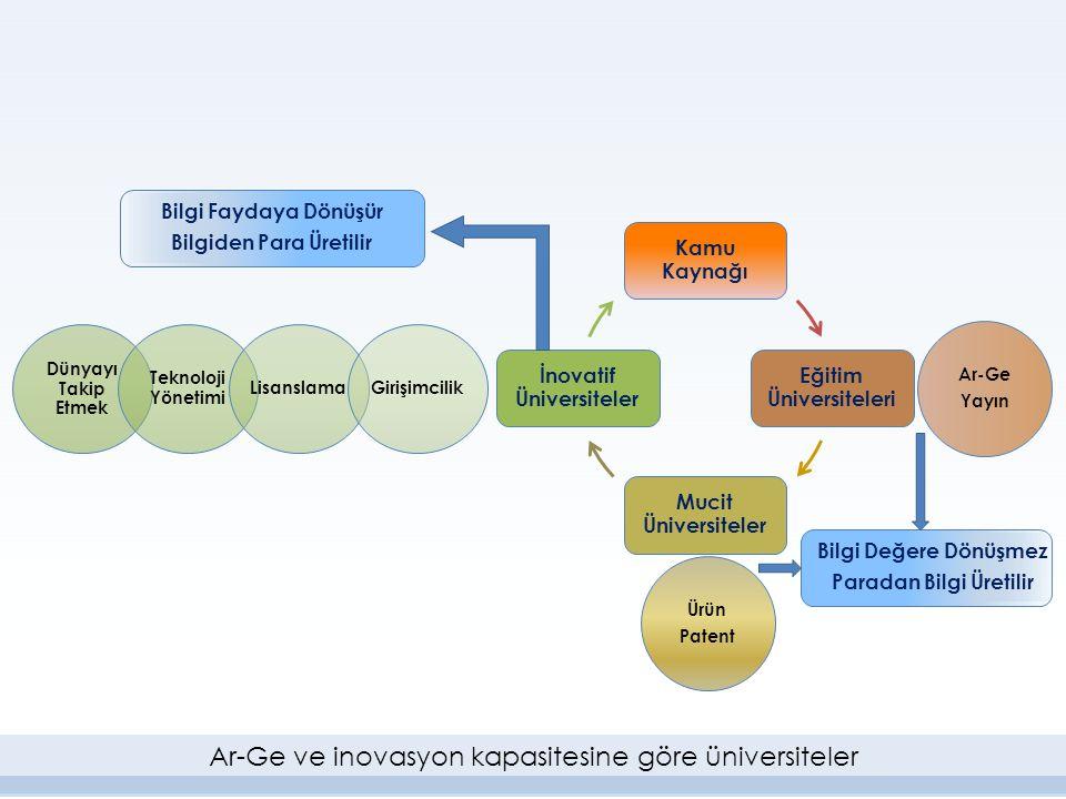 Dünyayı Takip Etmek Teknoloji Yönetimi LisanslamaGirişimcilik Kamu Kaynağı Eğitim Üniversiteleri Mucit Üniversiteler İnovatif Üniversiteler Ar-Ge Yayı