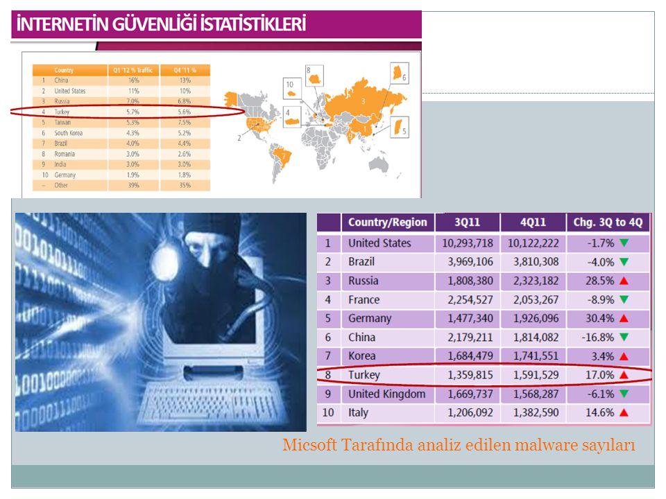 Micsoft Tarafında analiz edilen malware sayıları