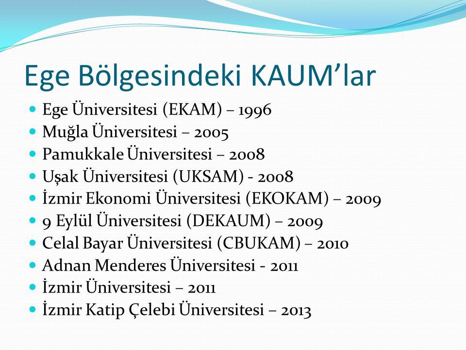 Ege Bölgesindeki KAUM'lar Ege Üniversitesi (EKAM) – 1996 Muğla Üniversitesi – 2005 Pamukkale Üniversitesi – 2008 Uşak Üniversitesi (UKSAM) - 2008 İzmir Ekonomi Üniversitesi (EKOKAM) – 2009 9 Eylül Üniversitesi (DEKAUM) – 2009 Celal Bayar Üniversitesi (CBUKAM) – 2010 Adnan Menderes Üniversitesi - 2011 İzmir Üniversitesi – 2011 İzmir Katip Çelebi Üniversitesi – 2013