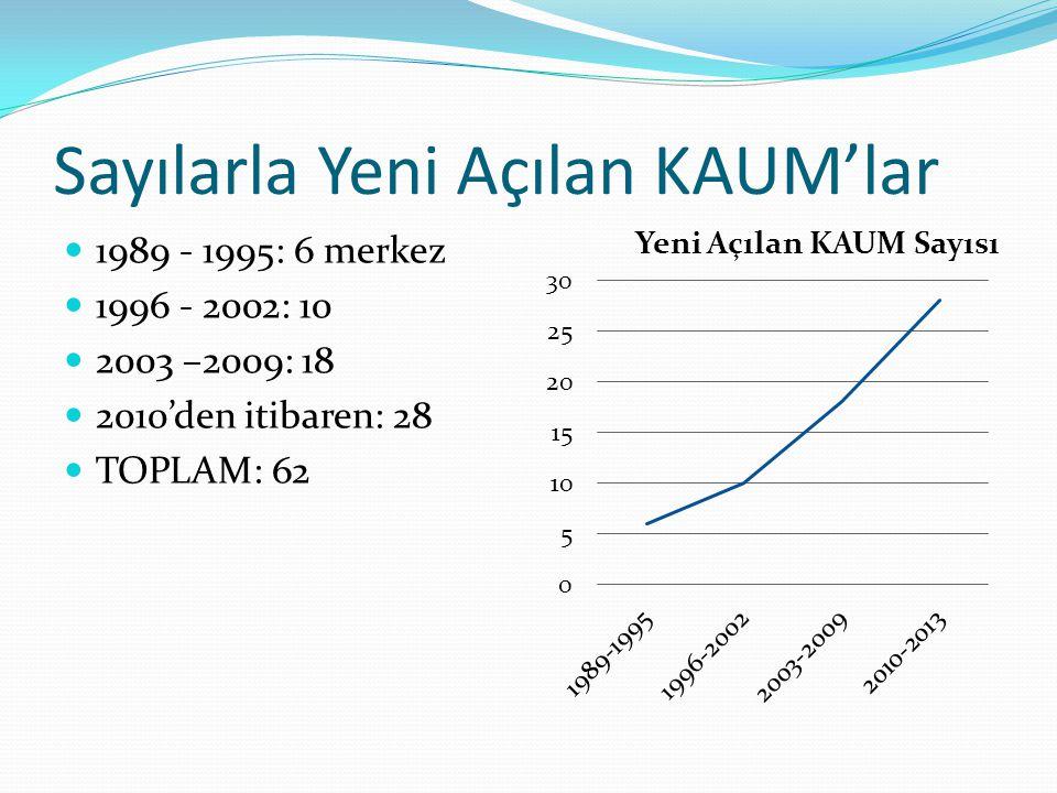 Sayılarla Yeni Açılan KAUM'lar 1989 - 1995: 6 merkez 1996 - 2002: 10 2003 –2009: 18 2010'den itibaren: 28 TOPLAM: 62