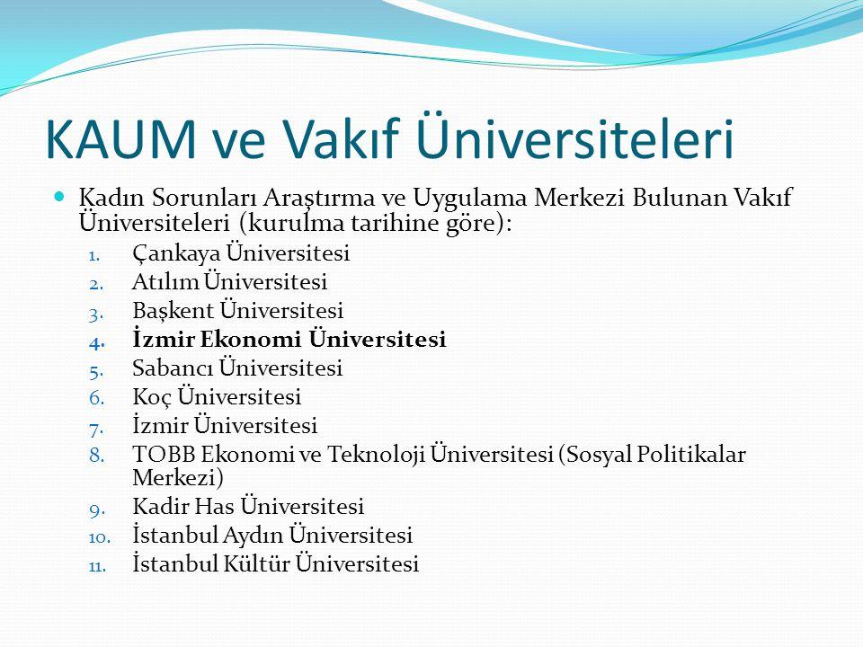 KAUM ve Vakıf Üniversiteleri Kadın Sorunları Araştırma ve Uygulama Merkezi Bulunan Vakıf Üniversiteleri (kurulma tarihine göre): 1.