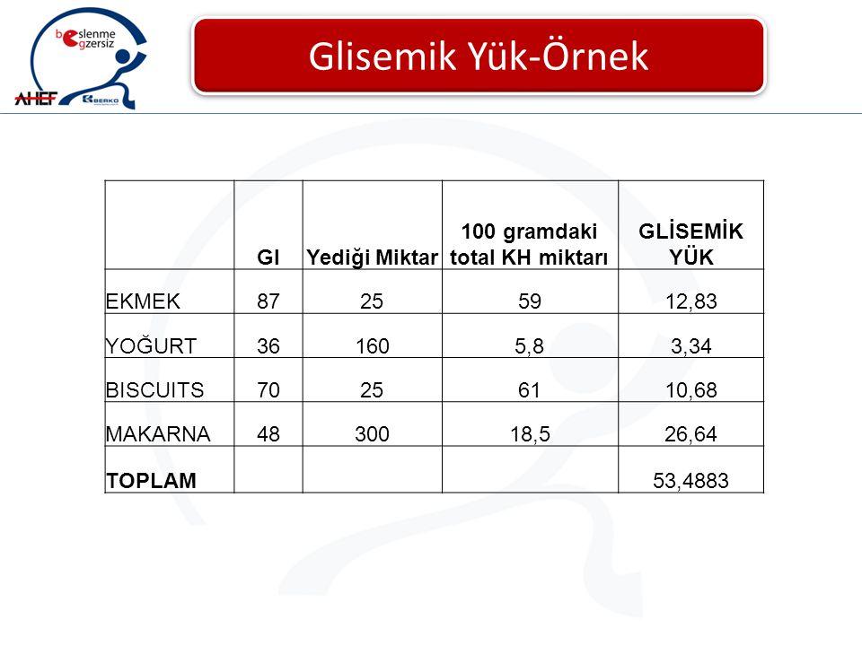 Glisemik Yük Glisemik Yük-Örnek GIYediği Miktar 100 gramdaki total KH miktarı GLİSEMİK YÜK EKMEK87255912,83 YOĞURT361605,83,34 BISCUITS70256110,68 MAK