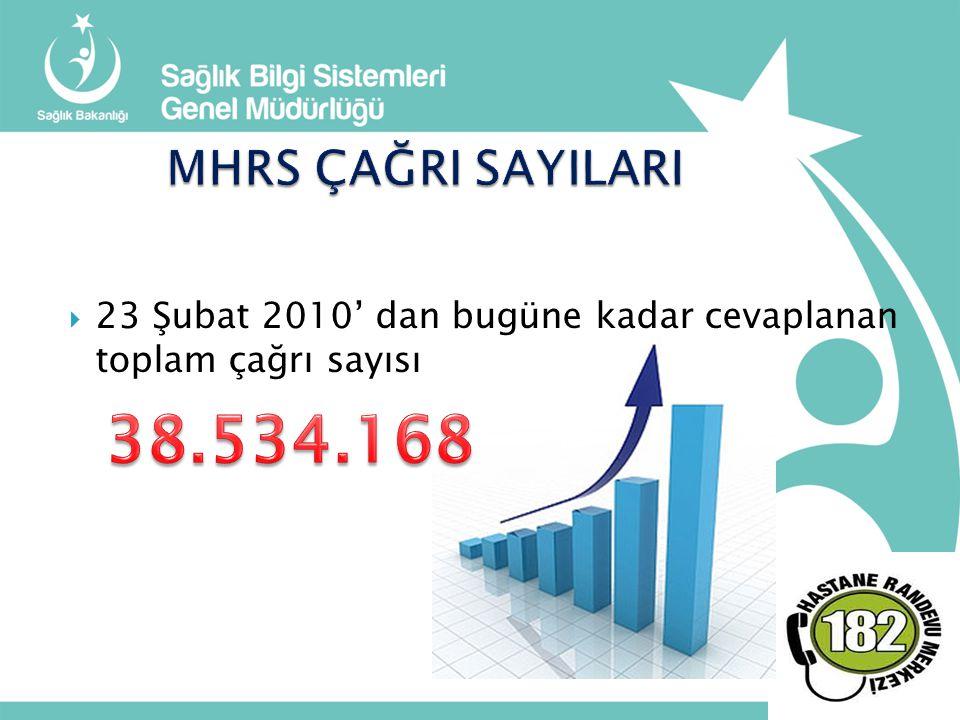  23 Şubat 2010' dan bugüne kadar cevaplanan toplam çağrı sayısı :