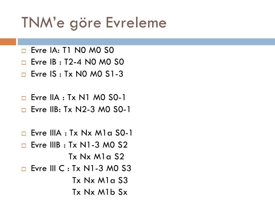 TNM'e göre Evreleme  Evre IA: T1 N0 M0 S0  Evre IB : T2-4 N0 M0 S0  Evre IS : Tx N0 M0 S1-3  Evre IIA : Tx N1 M0 S0-1  Evre IIB: Tx N2-3 M0 S0-1