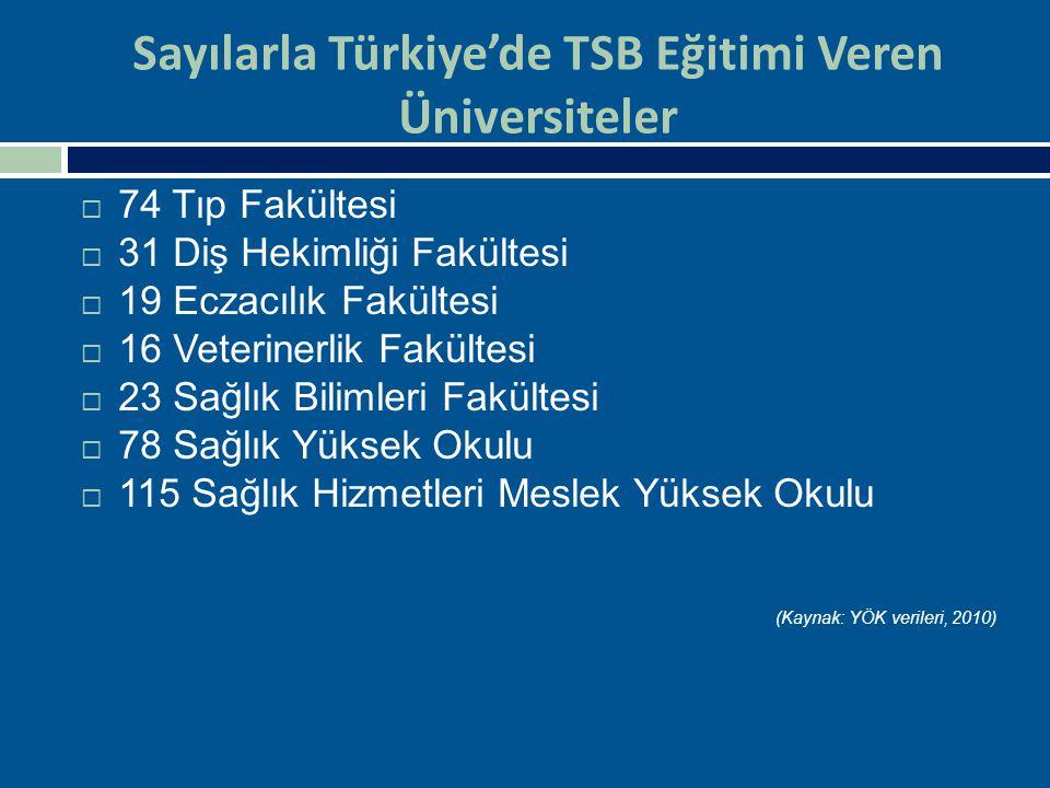 Sayılarla Türkiye'de TSB Eğitimi Veren Üniversiteler  74 Tıp Fakültesi  31 Diş Hekimliği Fakültesi  19 Eczacılık Fakültesi  16 Veterinerlik Fakült