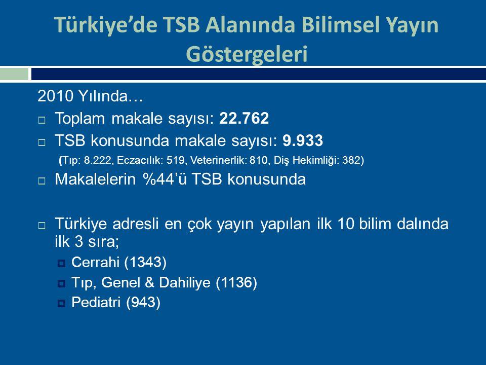 Türkiye'de TSB Alanında Bilimsel Yayın Göstergeleri 2010 Yılında…  Toplam makale sayısı: 22.762  TSB konusunda makale sayısı: 9.933 (Tıp: 8.222, Ecz