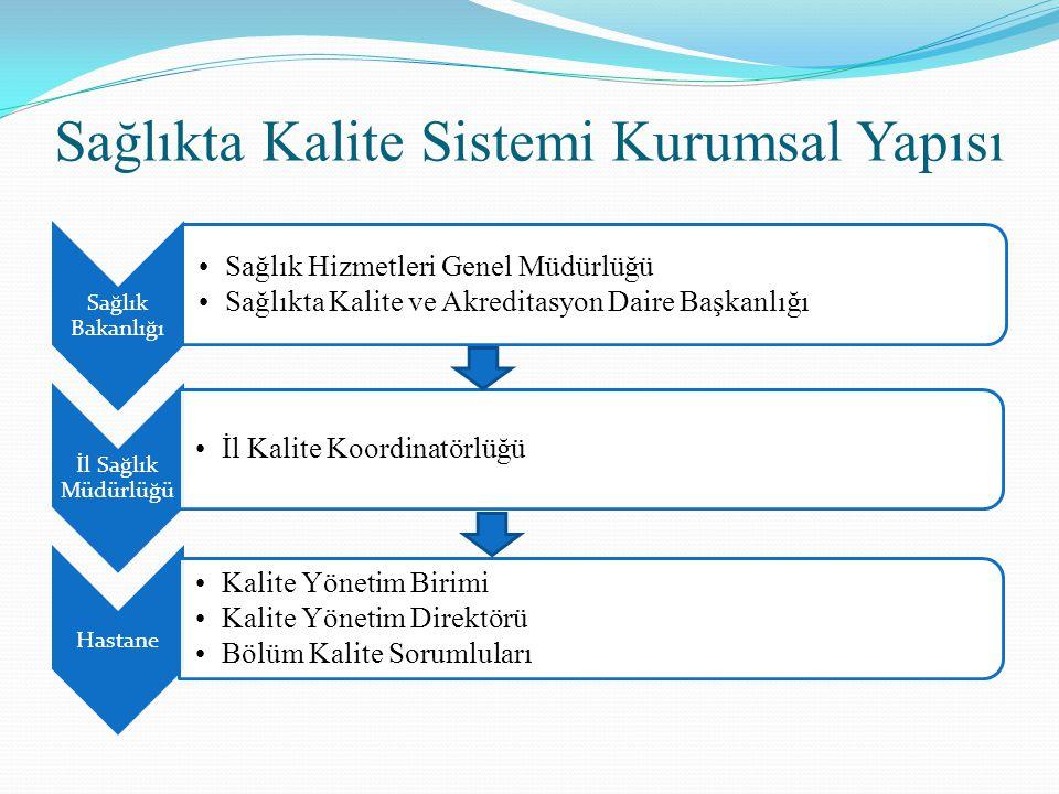 Sağlıkta Kalite Sistemi Kurumsal Yapısı Sağlık Bakanlığı Sağlık Hizmetleri Genel Müdürlüğü Sağlıkta Kalite ve Akreditasyon Daire Başkanlığı İl Sağlık