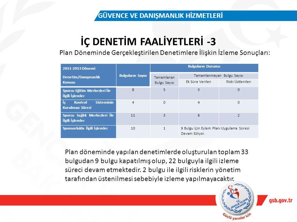 İÇ DENETİM FAALİYETLERİ -3 GÜVENCE VE DANIŞMANLIK HİZMETLERİ Plan Döneminde Gerçekleştirilen Denetimlere İlişkin İzleme Sonuçları: 2011-2013 Dönemi De