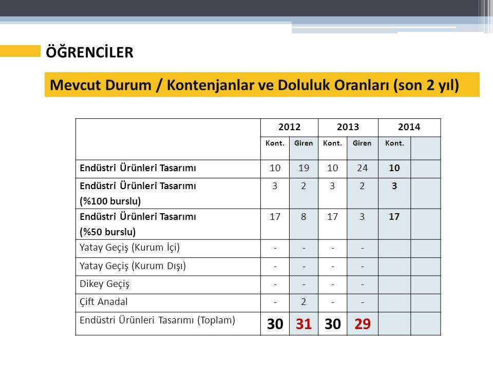 ÖĞRENCİLER Mevcut Durum / Kontenjanlar ve Doluluk Oranları (son 2 yıl) 201220132014 Kont.GirenKont.Giren Kont.