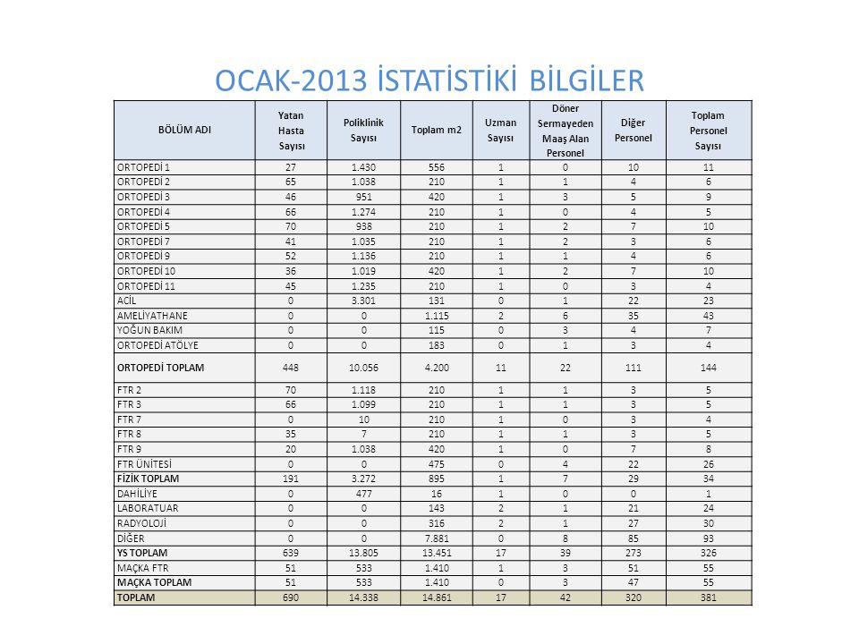 OCAK-2013 İSTATİSTİKİ BİLGİLER BÖLÜM ADI Yatan Hasta Sayısı Poliklinik Sayısı Toplam m2 Uzman Sayısı Döner Sermayeden Maaş Alan Personel Diğer Persone