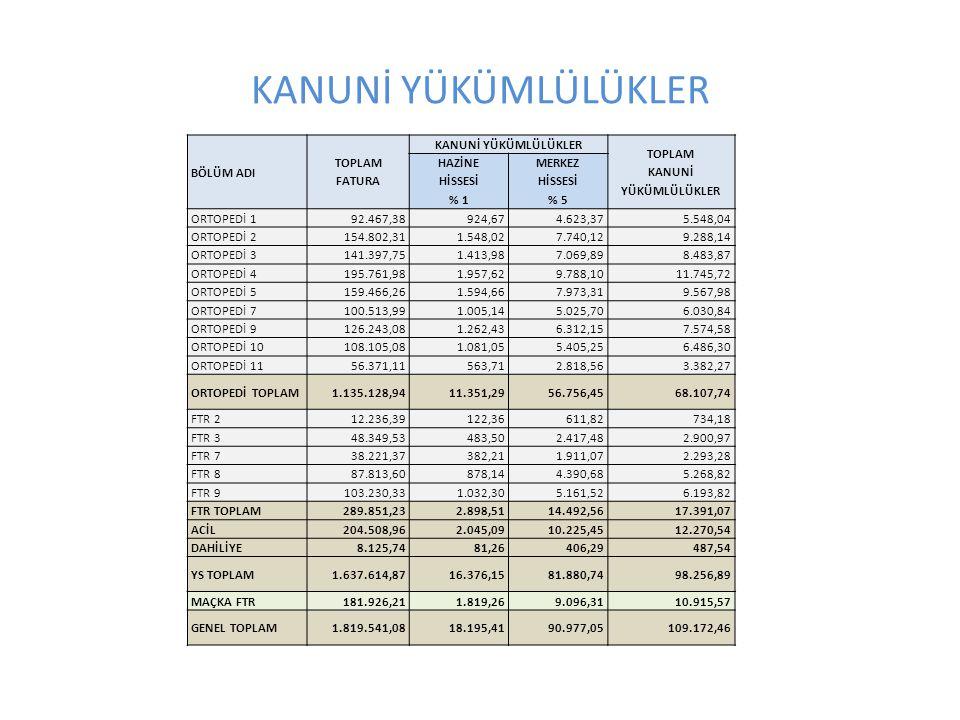 KANUNİ YÜKÜMLÜLÜKLER BÖLÜM ADI TOPLAM FATURA KANUNİ YÜKÜMLÜLÜKLER TOPLAM KANUNİ YÜKÜMLÜLÜKLER HAZİNE HİSSESİ % 1 MERKEZ HİSSESİ % 5 ORTOPEDİ 192.467,38924,674.623,375.548,04 ORTOPEDİ 2154.802,311.548,027.740,129.288,14 ORTOPEDİ 3141.397,751.413,987.069,898.483,87 ORTOPEDİ 4195.761,981.957,629.788,1011.745,72 ORTOPEDİ 5159.466,261.594,667.973,319.567,98 ORTOPEDİ 7100.513,991.005,145.025,706.030,84 ORTOPEDİ 9126.243,081.262,436.312,157.574,58 ORTOPEDİ 10108.105,081.081,055.405,256.486,30 ORTOPEDİ 1156.371,11563,712.818,563.382,27 ORTOPEDİ TOPLAM1.135.128,9411.351,2956.756,4568.107,74 FTR 212.236,39122,36611,82734,18 FTR 348.349,53483,502.417,482.900,97 FTR 738.221,37382,211.911,072.293,28 FTR 887.813,60878,144.390,685.268,82 FTR 9103.230,331.032,305.161,526.193,82 FTR TOPLAM289.851,232.898,5114.492,5617.391,07 ACİL204.508,962.045,0910.225,4512.270,54 DAHİLİYE8.125,7481,26406,29487,54 YS TOPLAM1.637.614,8716.376,1581.880,7498.256,89 MAÇKA FTR181.926,211.819,269.096,3110.915,57 GENEL TOPLAM1.819.541,0818.195,4190.977,05109.172,46