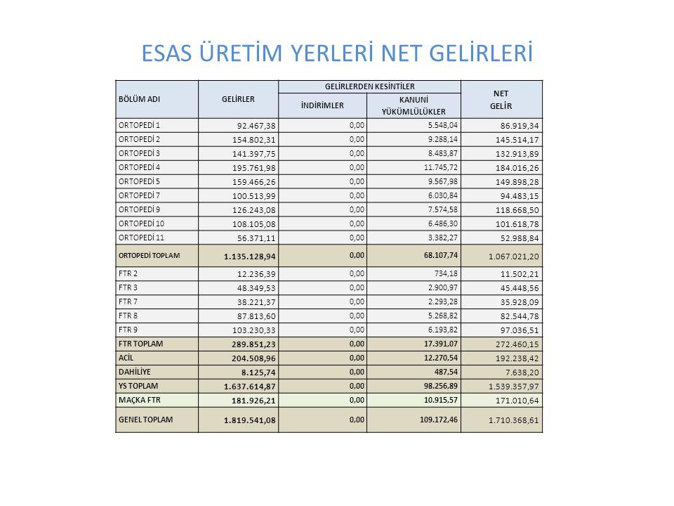 ESAS ÜRETİM YERLERİ NET GELİRLERİ BÖLÜM ADIGELİRLER GELİRLERDEN KESİNTİLER NET GELİR İNDİRİMLER KANUNİ YÜKÜMLÜLÜKLER ORTOPEDİ 1 92.467,38 0,005.548,04