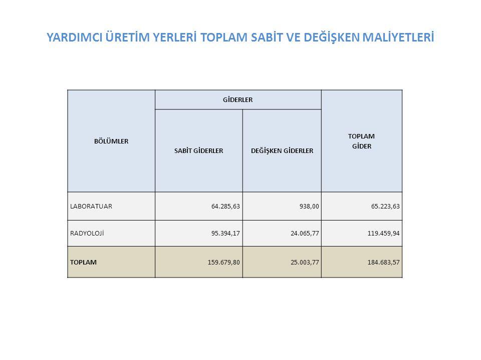 YARDIMCI ÜRETİM YERLERİ TOPLAM SABİT VE DEĞİŞKEN MALİYETLERİ BÖLÜMLER GİDERLER TOPLAM GİDER SABİT GİDERLERDEĞİŞKEN GİDERLER LABORATUAR64.285,63938,006