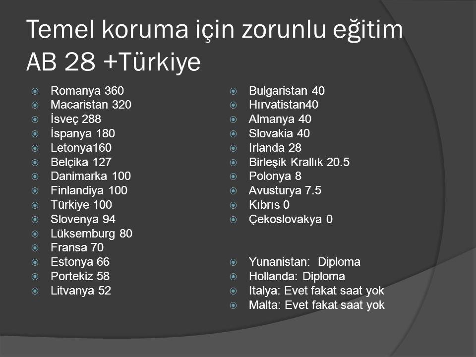 Temel koruma için zorunlu eğitim AB 28 +Türkiye  Romanya 360  Macaristan 320  İsveç 288  İspanya 180  Letonya160  Belçika 127  Danimarka 100 