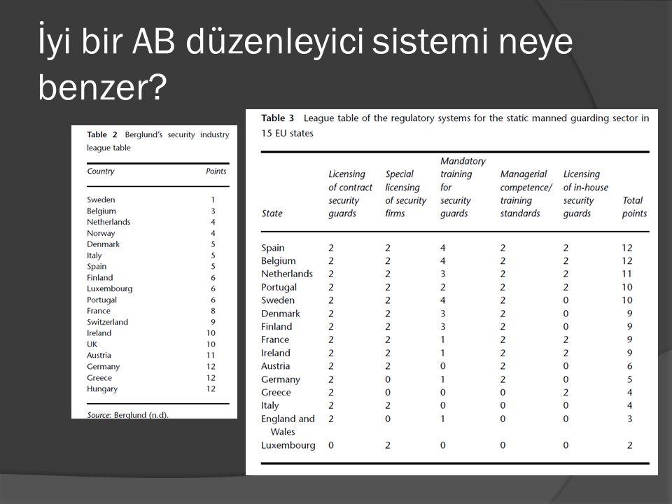 Sonuç  Özgü AB standartlarının olmaması  Fakat, özel güvenlik sektörüne etki eden pek çok AB düzenlemesi  Türkiye AB için bu düzenlemelerin bazılarını gerçekleştirmelidir  Hafif standart birimlerinin geliştirilmesi ve AB en iyi uygulamaları  Türkiye bazı alanlarda çok iyi durumda, fakat bazı konulara baktığımızda daha iyi olabileceği noktalar gözlenmektedir.