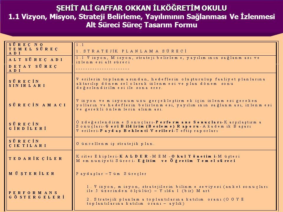 ŞEHİT ALİ GAFFAR OKKAN İLKÖĞRETİM OKULU ŞEHİT ALİ GAFFAR OKKAN İLKÖĞRETİM OKULU 1.1 Vizyon, Misyon, Strateji Belirleme, Yayılımının Sağlanması Ve İzle