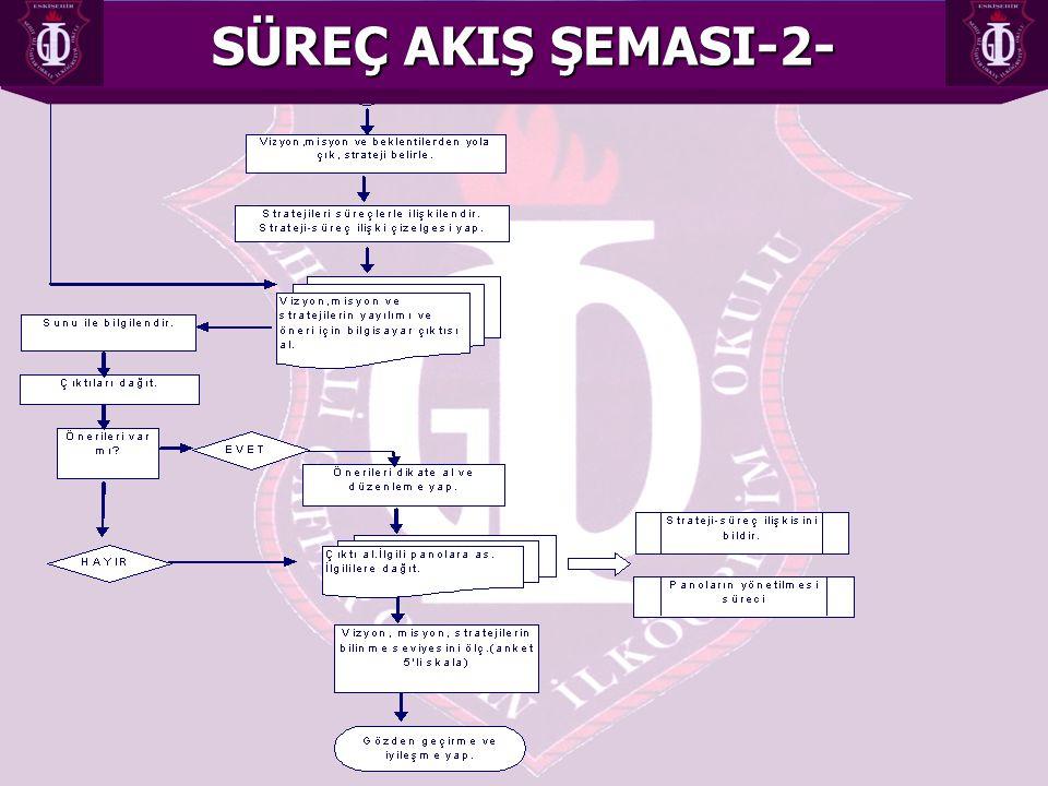 SÜREÇ AKIŞ ŞEMASI-2-
