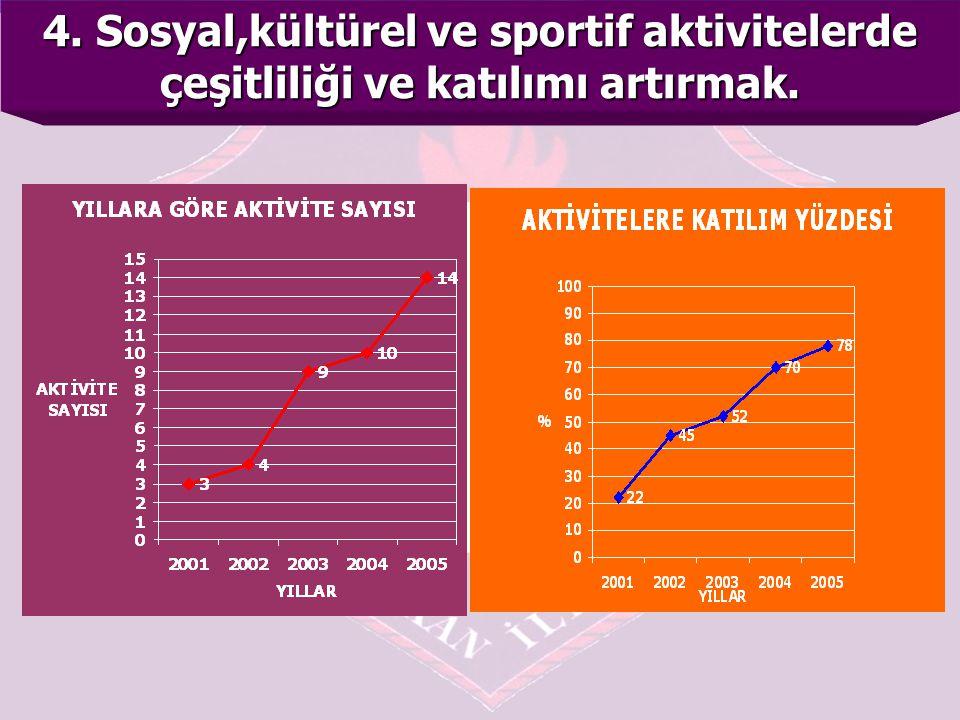 4. Sosyal,kültürel ve sportif aktivitelerde çeşitliliği ve katılımı artırmak.
