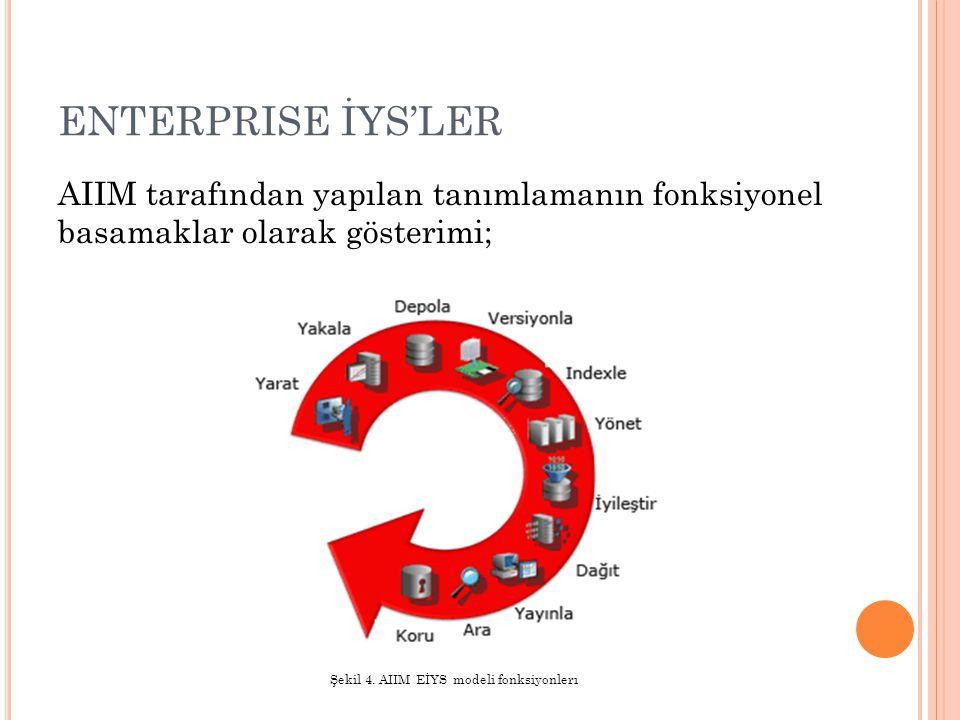 ENTERPRISE İYS'LER AIIM tarafından yapılan tanımlamanın fonksiyonel basamaklar olarak gösterimi; Şekil 4. AIIM EİYS modeli fonksiyonlerı