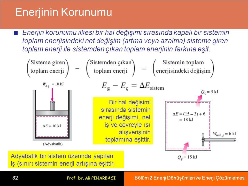 Bölüm 2 Enerji Dönüşümleri ve Enerji Çözümlemesi 32 Prof. Dr. Ali PINARBAŞI Enerjinin Korunumu Enerjin korunumu ilkesi bir hal değişimi sırasında kapa