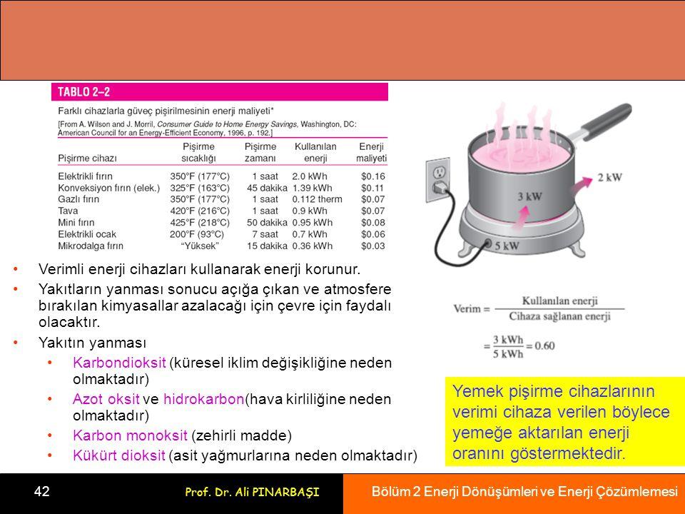 Bölüm 2 Enerji Dönüşümleri ve Enerji Çözümlemesi 42 Prof. Dr. Ali PINARBAŞI Yemek pişirme cihazlarının verimi cihaza verilen böylece yemeğe aktarılan