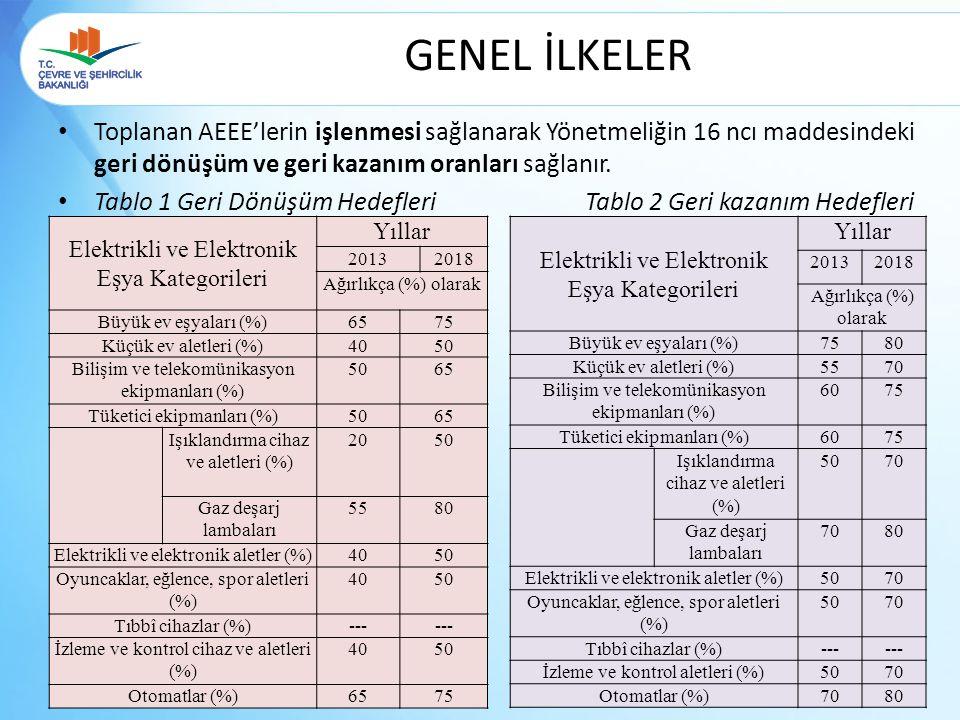 GENEL İLKELER Toplanan AEEE'lerin işlenmesi sağlanarak Yönetmeliğin 16 ncı maddesindeki geri dönüşüm ve geri kazanım oranları sağlanır. Tablo 1 Geri D