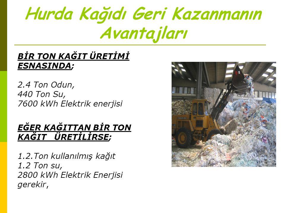 Hurda Kağıdı Geri Kazanmanın Avantajları BİR TON KAĞIT ÜRETİMİ ESNASINDA; 2.4 Ton Odun, 440 Ton Su, 7600 kWh Elektrik enerjisi EĞER KAĞITTAN BİR TON K