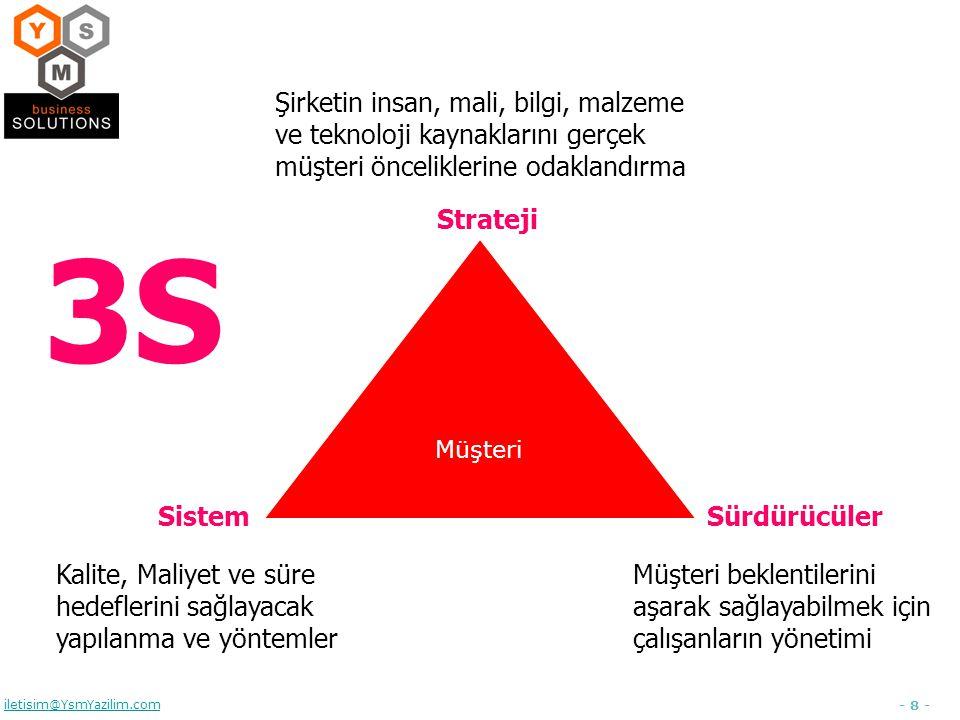 - 8 - iletisim@YsmYazilim.com Müşteri Strateji Şirketin insan, mali, bilgi, malzeme ve teknoloji kaynaklarını gerçek müşteri önceliklerine odaklandırm