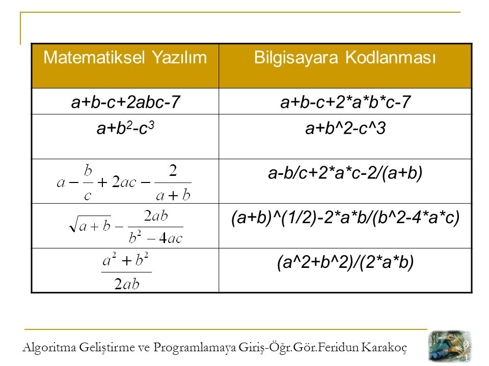 Algoritma Geliştirme ve Programlamaya Giriş-Öğr.Gör.Feridun Karakoç Matematiksel YazılımBilgisayara Kodlanması a+b-c+2abc-7a+b-c+2*a*b*c-7 a+b 2 -c 3