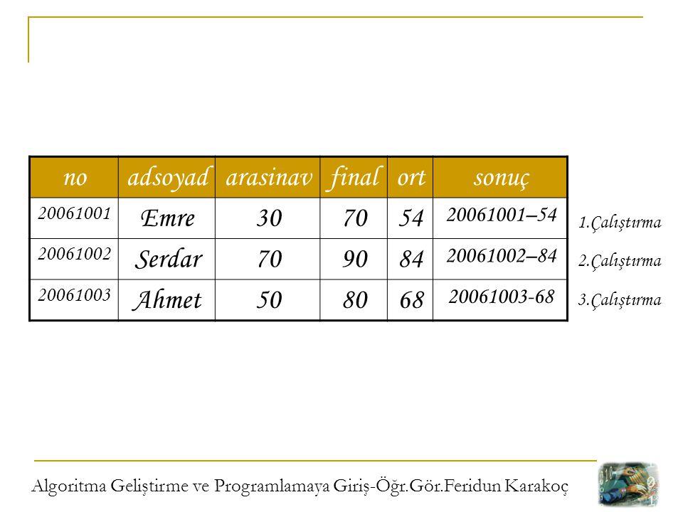 Algoritma Geliştirme ve Programlamaya Giriş-Öğr.Gör.Feridun Karakoç noadsoyadarasinavfinalortsonuç 20061001 Emre307054 20061001–54 20061002 Serdar7090
