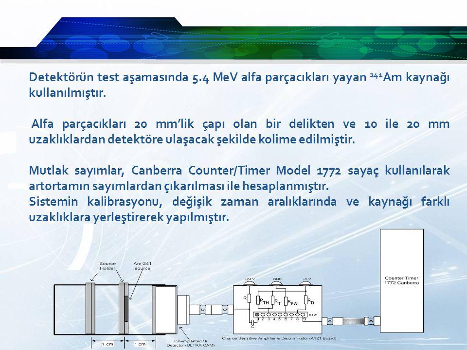 Detektörün test aşamasında 5.4 MeV alfa parçacıkları yayan 241 Am kaynağı kullanılmıştır.
