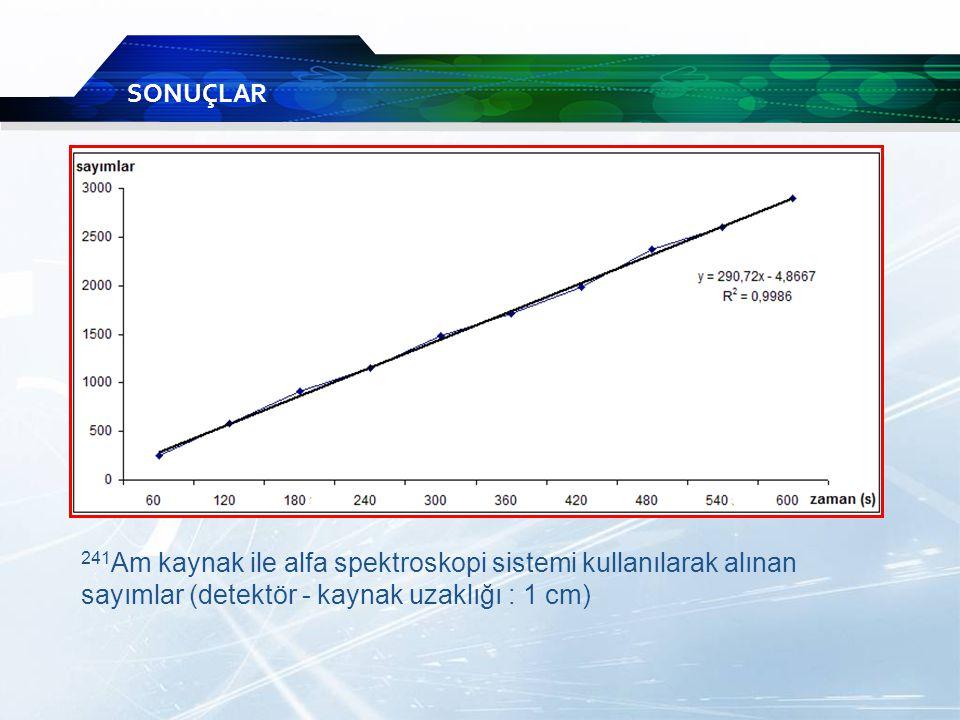 SONUÇLAR 241 Am kaynak ile alfa spektroskopi sistemi kullanılarak alınan sayımlar (detektör - kaynak uzaklığı : 1 cm)