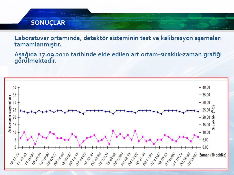Laboratuvar ortamında, detektör sisteminin test ve kalibrasyon aşamaları tamamlanmıştır.
