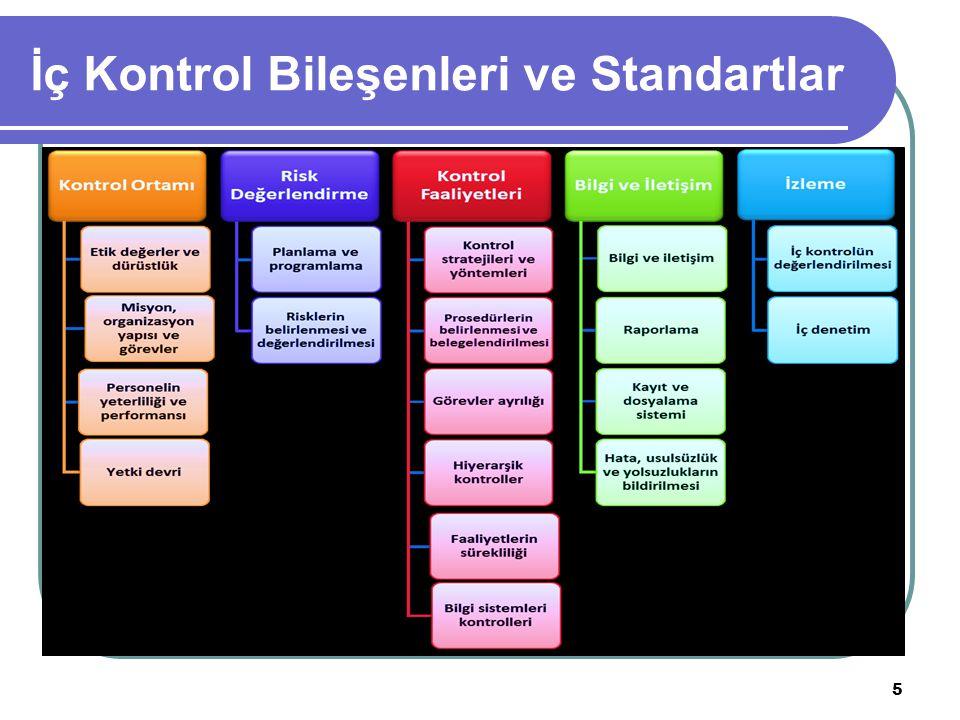 6 Kontrol Ortamı Standartları Kontrol ortamı standartları; Etik Değerler ve Dürüstlük, Misyon, Organizasyon Yapısı ve Görevler, Personelin Yeterliliği ve Performansı, Yetki Devri olmak üzere 4 başlık altında 26 genel şarttan oluşmaktadır.