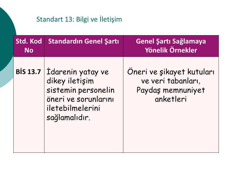 Standart 13: Bilgi ve İletişim Std. Kod No Standardın Genel ŞartıGenel Şartı Sağlamaya Yönelik Örnekler BİS 13.7 İdarenin yatay ve dikey iletişim sist