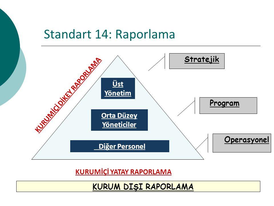 Standart 14: Raporlama Diğer Personel Orta Düzey Yöneticiler Üst Yönetim KURUMİÇİ YATAY RAPORLAMA KURUMİÇİ DİKEY RAPORLAMA Stratejik Program Operasyonel KURUM DIŞI RAPORLAMA