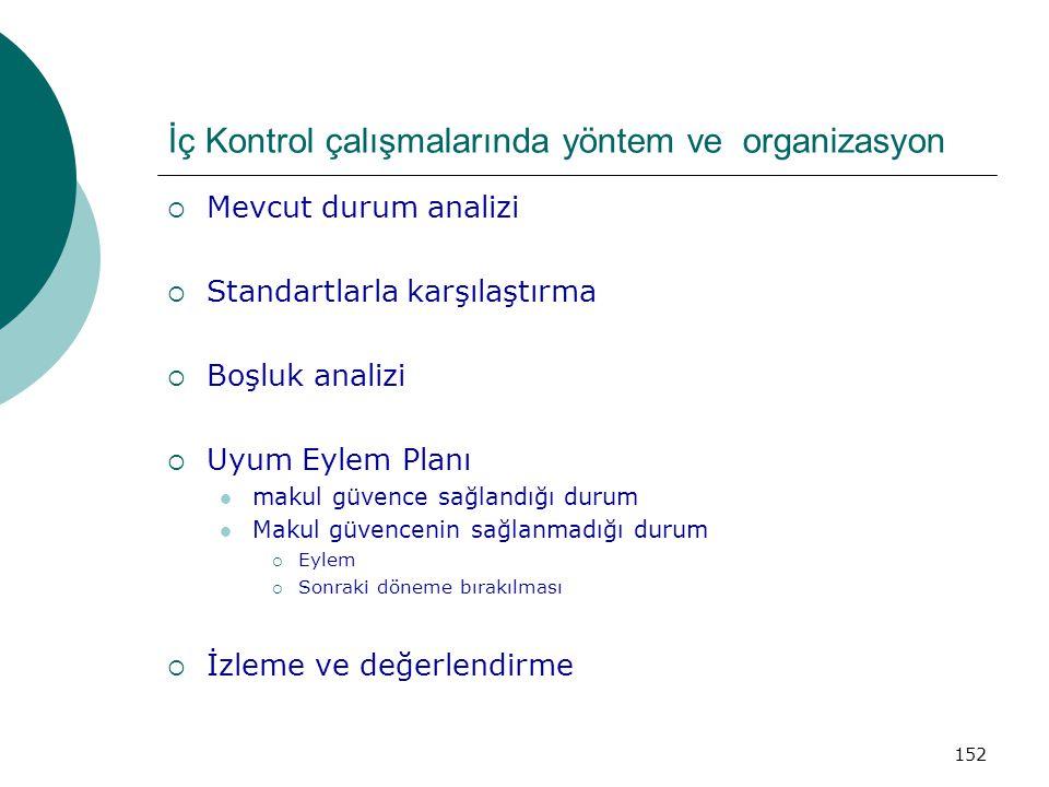 İç Kontrol çalışmalarında yöntem ve organizasyon  Mevcut durum analizi  Standartlarla karşılaştırma  Boşluk analizi  Uyum Eylem Planı makul güvence sağlandığı durum Makul güvencenin sağlanmadığı durum  Eylem  Sonraki döneme bırakılması  İzleme ve değerlendirme 152