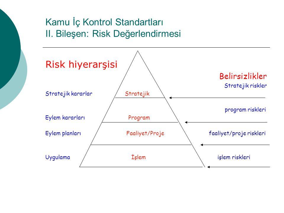 Kamu İç Kontrol Standartları II. Bileşen: Risk Değerlendirmesi Risk hiyerarşisi Belirsizlikler Stratejik riskler Stratejik kararlar Stratejik program