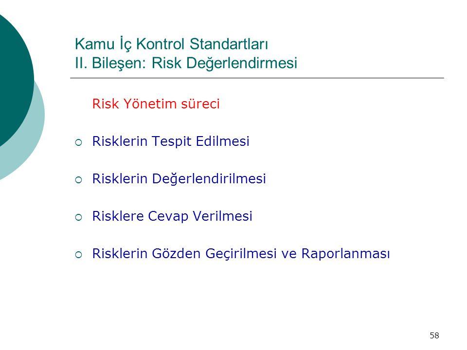 Kamu İç Kontrol Standartları II. Bileşen: Risk Değerlendirmesi Risk Yönetim süreci  Risklerin Tespit Edilmesi  Risklerin Değerlendirilmesi  Riskler