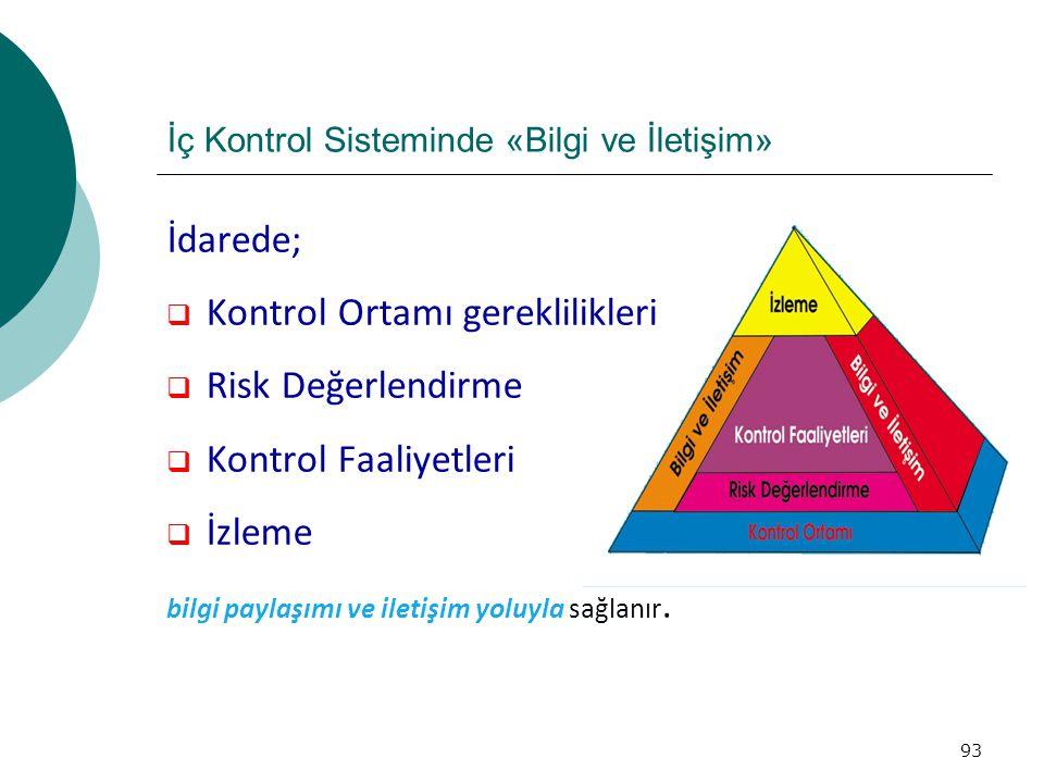 İç Kontrol Sisteminde «Bilgi ve İletişim» İdarede;  Kontrol Ortamı gereklilikleri  Risk Değerlendirme  Kontrol Faaliyetleri  İzleme bilgi paylaşımı ve iletişim yoluyla sağlanır.