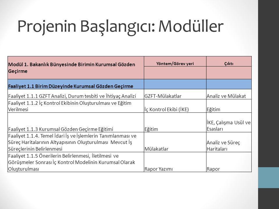 Projenin Başlangıcı: Modüller MODÜL 2 İç Kontrol Sisteminin Oluşturulması Yöntem/Görev yeriÇıktı Faaliyet 2.1 İç Kontrol Sisteminin Gözden Geçirilmesi Faaliyet 2.1.1 İç Kontrol Sisteminin Gözden GeçirilmesiGZFT-Mülakatlar-ÇalıştaylarAnaliz ve Mülakat Faaliyet 2.1.1 İç Kontrol Sistemine Yönelik Strateji RaporuAnalizRapor Faaliyet 2.2.