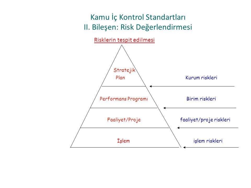Kamu İç Kontrol Standartları II. Bileşen: Risk Değerlendirmesi Risklerin tespit edilmesi Stratejik Plan Kurum riskleri Performans Programı Birim riskl