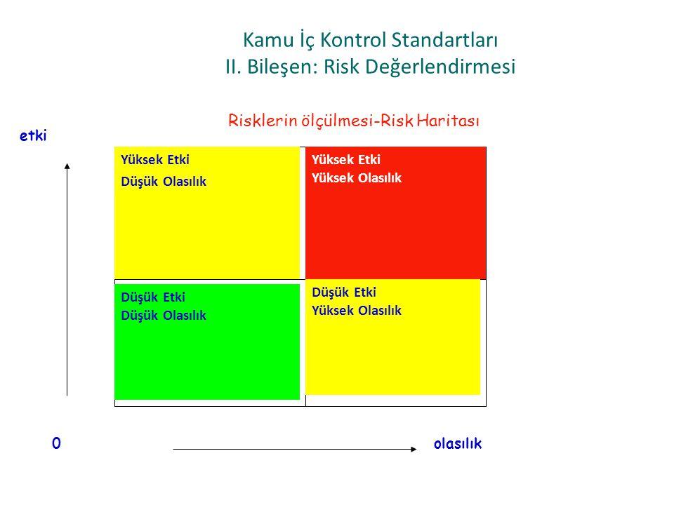 Kamu İç Kontrol Standartları II. Bileşen: Risk Değerlendirmesi Risklerin ölçülmesi-Risk Haritası Yüksek Etki Düşük Olasılık Yüksek Etki Yüksek Olasılı