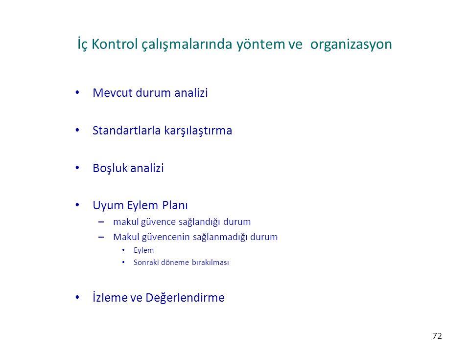 İç Kontrol çalışmalarında yöntem ve organizasyon Mevcut durum analizi Standartlarla karşılaştırma Boşluk analizi Uyum Eylem Planı – makul güvence sağl