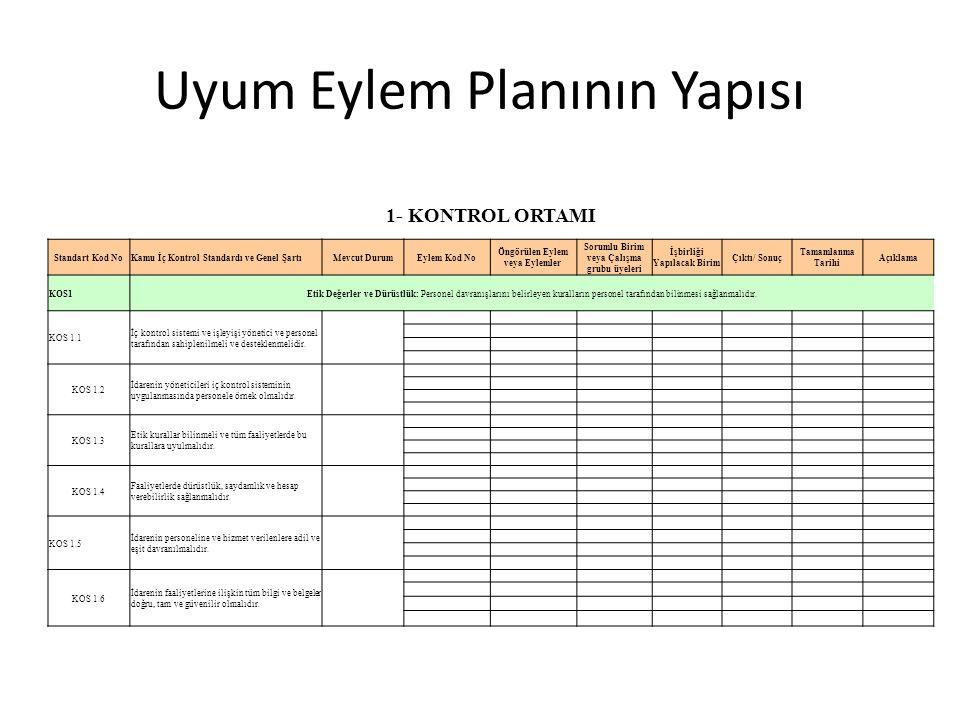 Uyum Eylem Planının Yapısı 1- KONTROL ORTAMI Standart Kod NoKamu İç Kontrol Standardı ve Genel ŞartıMevcut DurumEylem Kod No Öngörülen Eylem veya Eyle