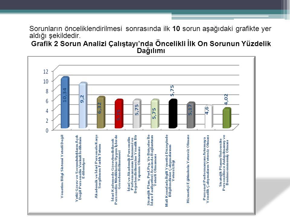 Sorunların önceliklendirilmesi sonrasında ilk 10 sorun aşağıdaki grafikte yer aldığı şekildedir. Grafik 2 Sorun Analizi Çalıştayı'nda Öncelikli İlk On