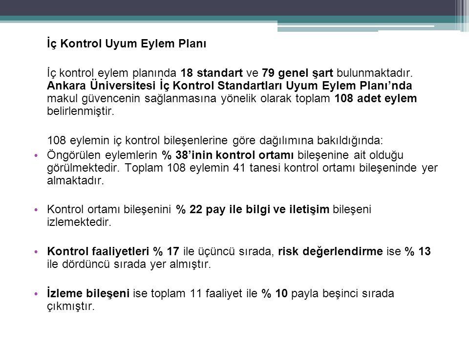İç Kontrol Uyum Eylem Planı İç kontrol eylem planında 18 standart ve 79 genel şart bulunmaktadır. Ankara Üniversitesi İç Kontrol Standartları Uyum Eyl